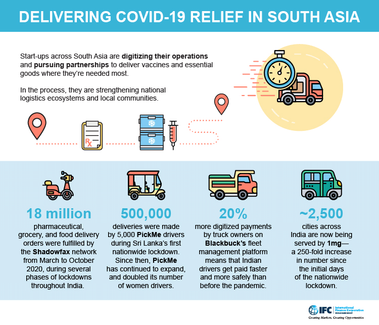 Infographic: Delivering COVID-19 relief in South Asia