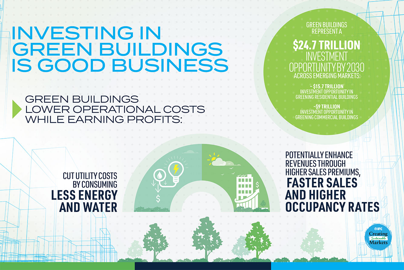 Building Green The Business Case